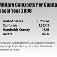 Humboldt At War Military Contracts Per Capita, Fiscal Year 2006