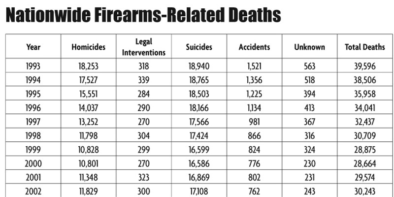 Can We Ban Assault Guns? Nationwide Firearms-Related Deaths © north coast journal