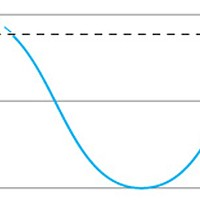 Looking for a Sine