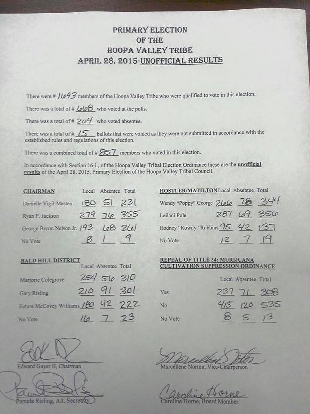 A photo posted to the Two Rivers Tribune Facebook page shows unofficial results of yesterday's Hoopa Valley Tribe election. - FACEBOOK