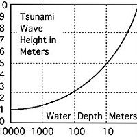 Tsunami Terrors Plot of wave height verses water depth. Diagram by Don Garlick.