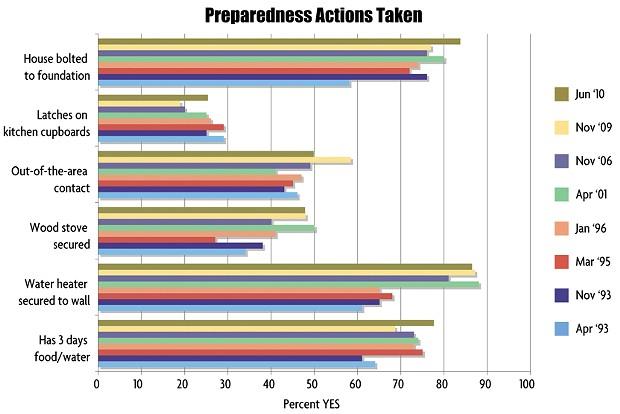 Preparedness Actions Taken - NCJ GRAPHICS