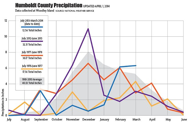 drought-graph-update-040114.jpg