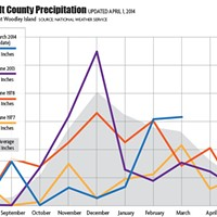Rain, But Not Out of the Drought