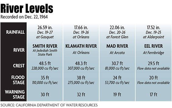 River levels recorded on Dec. 22, 1964. - NORTH COAST JOURNAL/NOAA