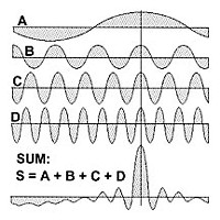 "Rogue Waves Rogue waves ""S"" can be generated by interference among waves of differing wavelengths: S=A+B+C+D."