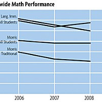 Crossing Schools Schoolwide Math Performance