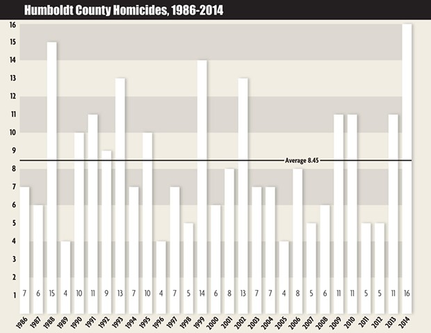 Source: Humboldt County Coroner's Office. - MILES EGGLESTON