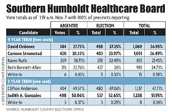 NORTH COAST JOURNAL - Southern Humboldt Healthcare Board