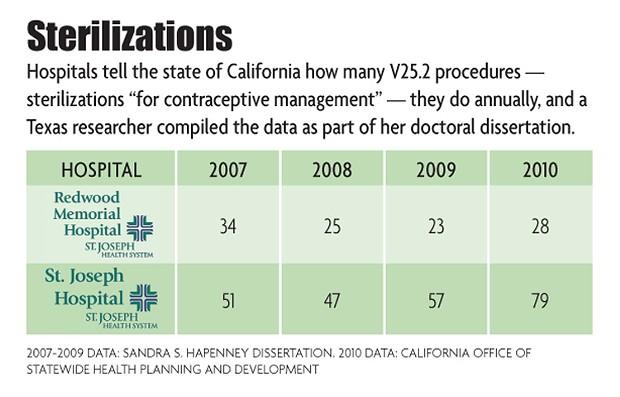 Steralization Chart - NORTH COAST JOURNAL GRAPHICS