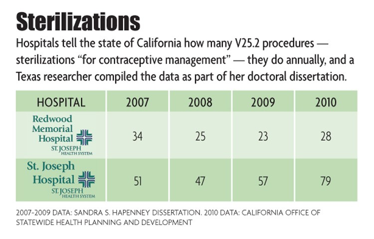 Steralization Chart - NORTH COAST JOURNAL GRAPHICS