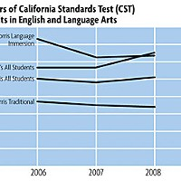 Crossing Schools Three years of California Standards Test (CST) results in English and Language Arts (ELA)