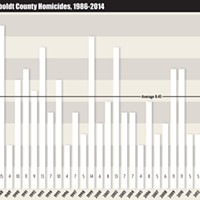 Hoopa Killing Leaves County on Pace for Record 23 Homicides