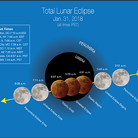 Celestial Trifecta Wednesday: A Super Blue Blood Moon
