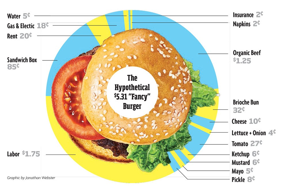 "The Hypothetical $5.31 ""Fancy"" Burger - GRAPHIC BY JONATHAN WEBSTER"