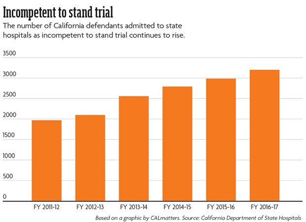 Incompetent to stand trial: The number of California defendants admitted to state hospitals as incompetent to stand trial continues to rise. - BASED ON A GRAPHIC BY CALMATTERS. SOURCE: CALIFORNIA DEPARTMENT OF STATE HOSPITALS