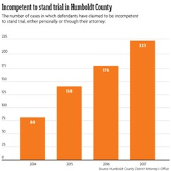 Incompetent to stand trial in Humboldt County. The number of cases in which defendants have claimed to be incompetent to stand trial, either personally or through their attorney: - SOURCE: HUMBOLDT COUNTY DISTRICT ATTORNEY'S OFFICE