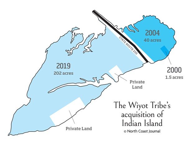 The Wiyot Tribe's acquisition of Indian Island - NORTH COAST JOURNAL/JONATHAN WEBSTER