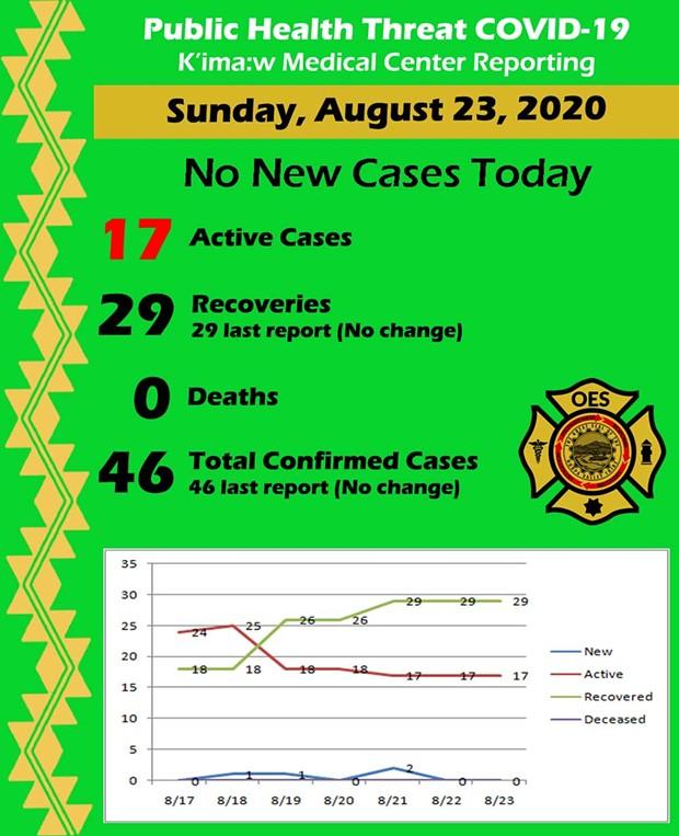 pht-covid-19-stats-08-23-20.jpg