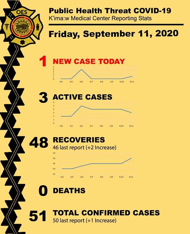 09-11-20_pht_covid-19_k_imaw_medical_center_reporting_stats_v2.jpg