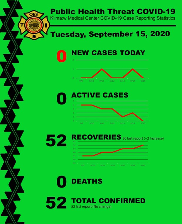 09-15-20_k_imaw_medical_center_covid-19_case_reporting_statistics.jpg