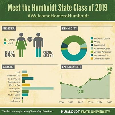 COURTESY OF HUMBOLDT STATE UNIVERSITY