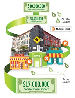 "This diagram shows how money spent on the Carson Block restoration multiplies as it circulates through the community, being spent and re-spent on goods and services. Each time it changes hands, economists say, some of the money ""leaks"" out of the local economy, going to imported supplies or services. The numbers in this diagram are rough estimates and illustrate the high end of potential economic impacts. - BASED ON A FIGURE DESIGNED BY STEVEN HACKETT. GRAPHIC BY JONATHAN WEBSTER, NORTH COAST JOURNAL. PHOTO BY BILL HOLE."