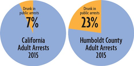 In 2015, 7 percent of California's adult arrests were for public intoxication, compared to 23 percent of Humboldt County's. That year, Humboldt County accounted for 3 percent of the state's public intoxication arrests though it is home to just 0.4 percent of the state's population.   - SOURCE: THE HUMBOLDT COUNTY SHERIFF'S  OFFICE, THE CALIFORNIA ATTORNEY GENERAL'S OFFICE AND THE U.S. CENSUS.