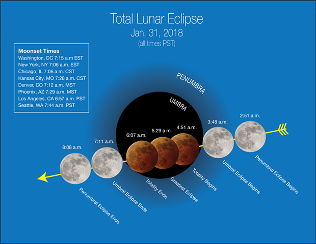 Wednesday's super blue blood moon's path. - NASA