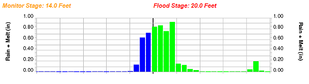 Eel River forecast to crest at 19 feet, 1 foot below flood stage. - NOAA