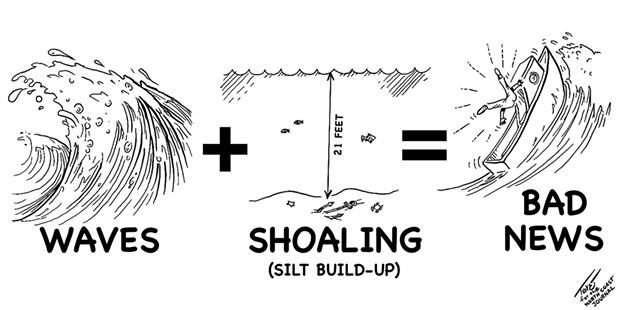 Waves + Shoaling = Bad News