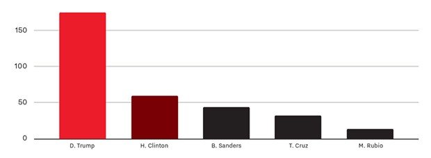 Presidential candidates by airtime minutes on ABC, CBS and NBC, Jan-Mar 2016.