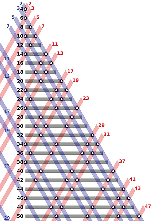 Even integers from 4 to 50 as the sums of two primes. Goldbach's Conjecture posits that every even integer greater than 2 can be expressed as the sum of two primes in at least one way.