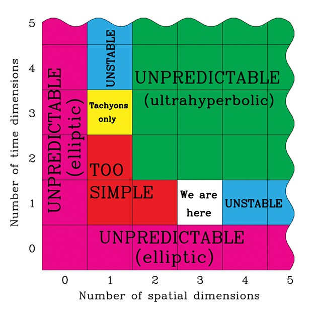 Not only can you mess with the physical constants of our universe, you can also tinker with the number of dimensions of time and space to emphasize, apparently, the unlikelihood of our existence.