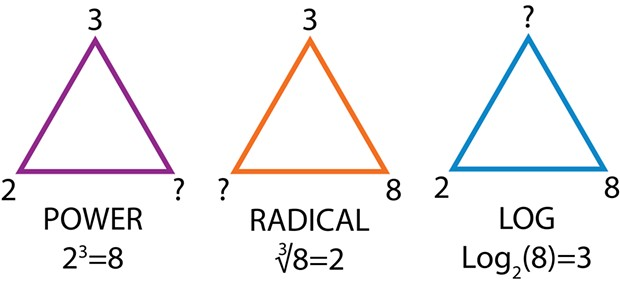 Equivalent ways of expressing the relationship between the numbers 2, 3 and 8: (i) power (ii) radical (iii) log.