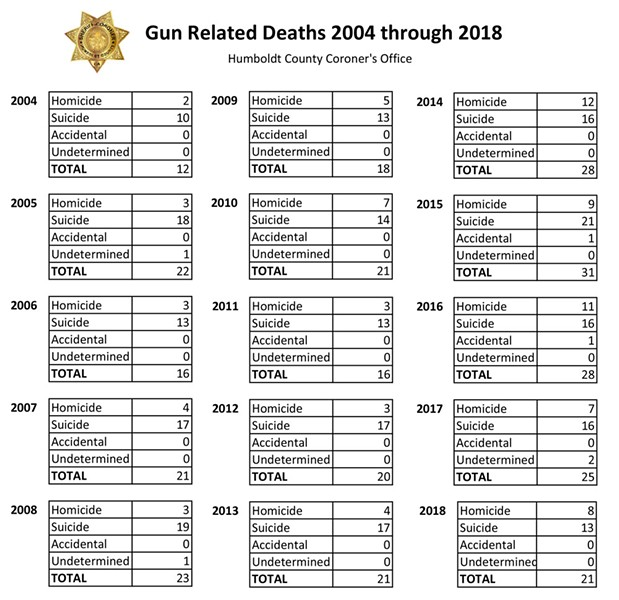 Gun related deaths, 2004 through 2018 - HUMBOLDT COUNTY CORONER'S OFFICE