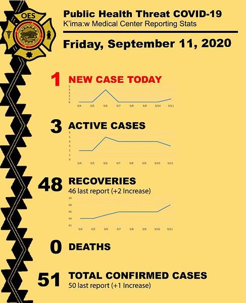 09-11-20_pht_covid-19_k_imaw_medical_center_reporting_stats_v2.jpg