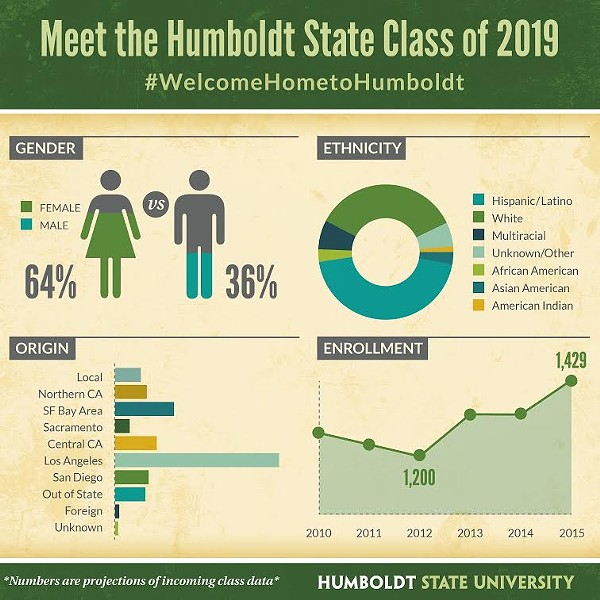 COURTESY OF HUMBOLDT STATE UNIVERSITY