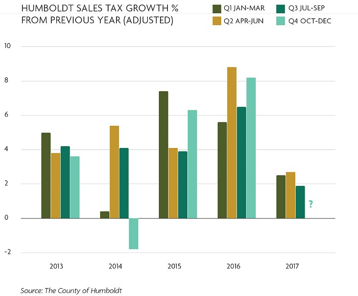 Humboldt Sales Tax Growth, per cent (%) from previous year (adjusted) - SOURCE: THE COUNTY OF HUMBOLDT