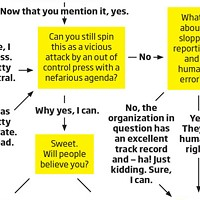 Should You Blame the Media?