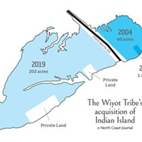 The Wiyot Tribe's acquisition of Indian Island