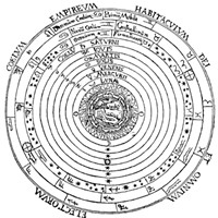Geocentric model according to Claudius Ptolemy (100-170 A.D.), from Peter Apian's Cosmographia, 1524.