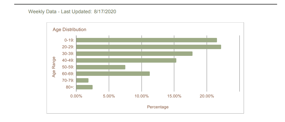 Humboldt County COVID-19 Dashboard age distribution demographics. - SCREENSHOT