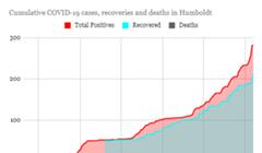 Humboldt Halfway to July's Grim COVID-19 Milestone in 1 Week