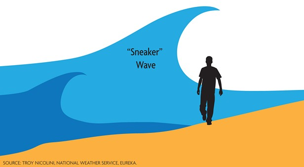 Dramatic Video Shows How Sneaky Sneaker Waves Can Be