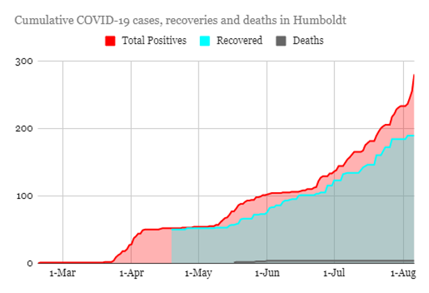 25 New Confirmed COVID-19 Cases Eclipse Yesterday's Record