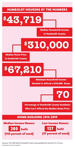 INFOGRAPHIC BY JACQUI LANGELAND - HUMBOLDT HOUSING BY THE NUMBERS Sources: The 2019 draft Humboldt County Housing Element and the U.S. Census.