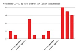 JONATHAN WEBSTER/NORTH COAST JOURNAL - Humboldt's COVID Case Spike Continues