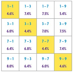 NORTH COAST JOURNAL GRAPHIC - If the 16 possible last-digit pairs of consecutive prime numbers were distributed randomly, each would occur about 6.3 percent of the time. But same-digit pairs (yellow boxes) appear far less often than chance would predict.