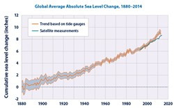 (EPA GRAPHIC BASED ON NOAA AND CSIRO DATA) - Tracking 140 years of rising sea levels, roughly coinciding with our use of fossil fuels.